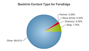 Backlink Competitive analysis and competitive seo analysis
