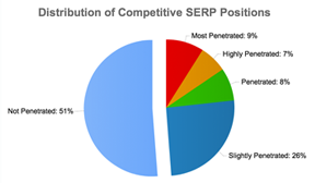 SEO X-Ray Competitive Analysis