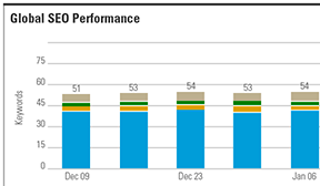 international content performance enterprise seo
