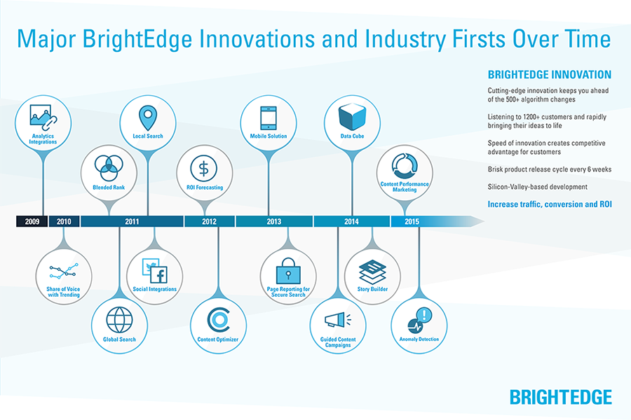 Major BrightEdge Innovations and Industry Firsts