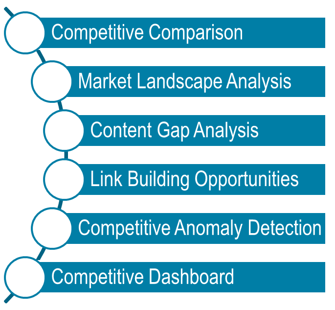 Recommendations Competitive analysis and competitive seo analysis