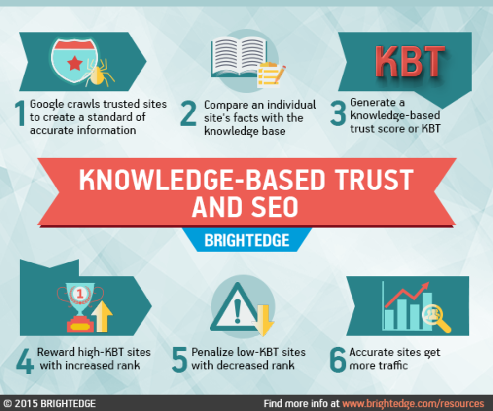 knowledge based trust infographic