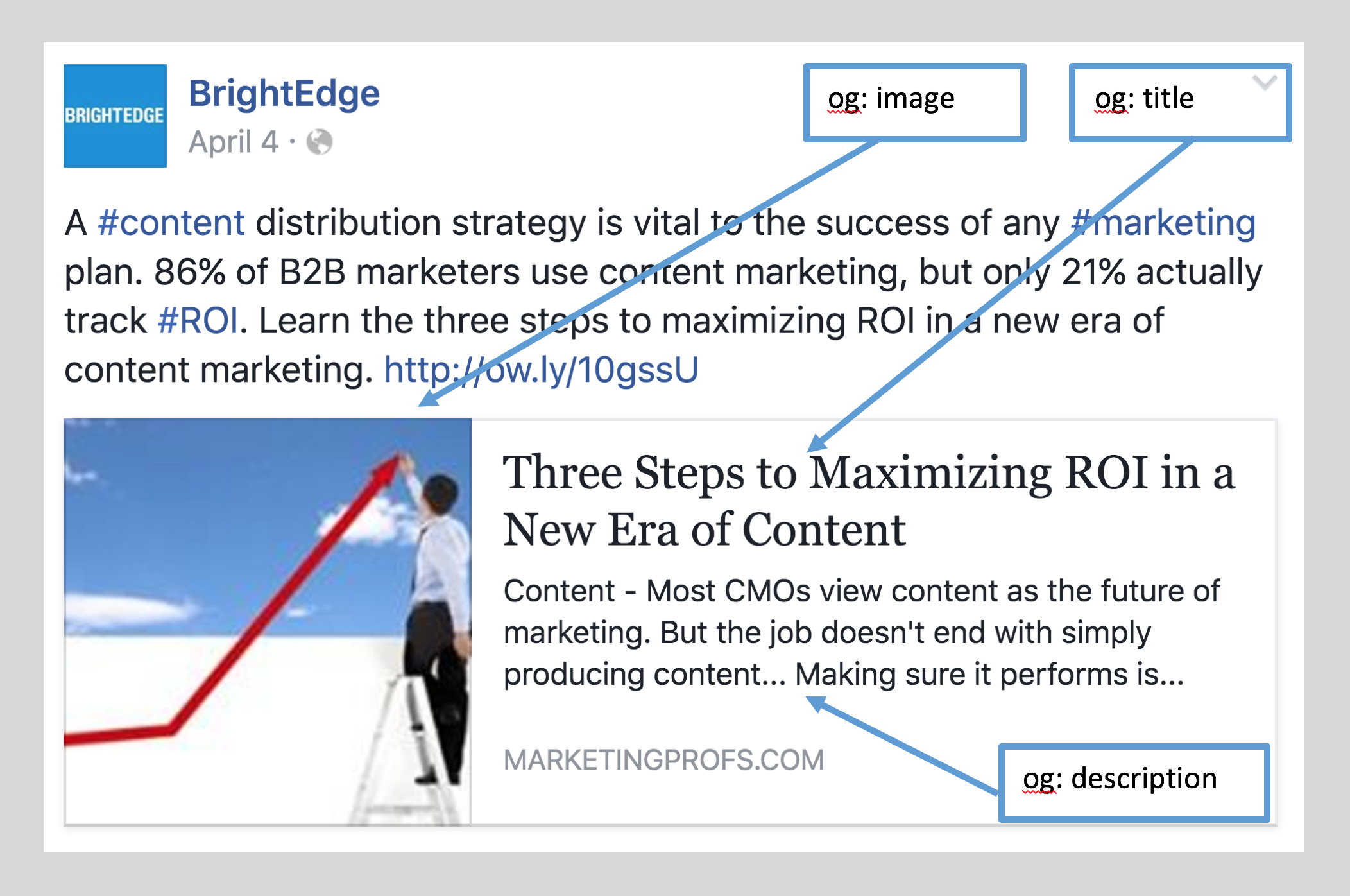 discover what a facebook marketing open graph looks like - brightedge