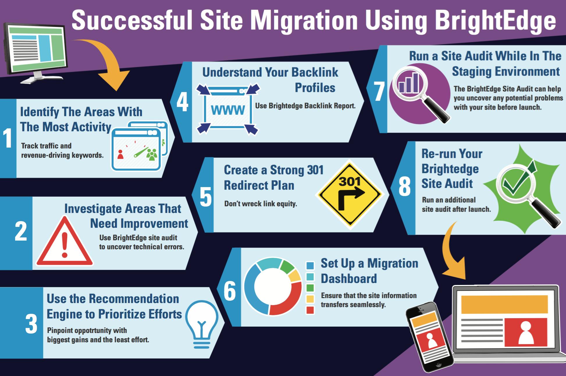 Successful Website Migration