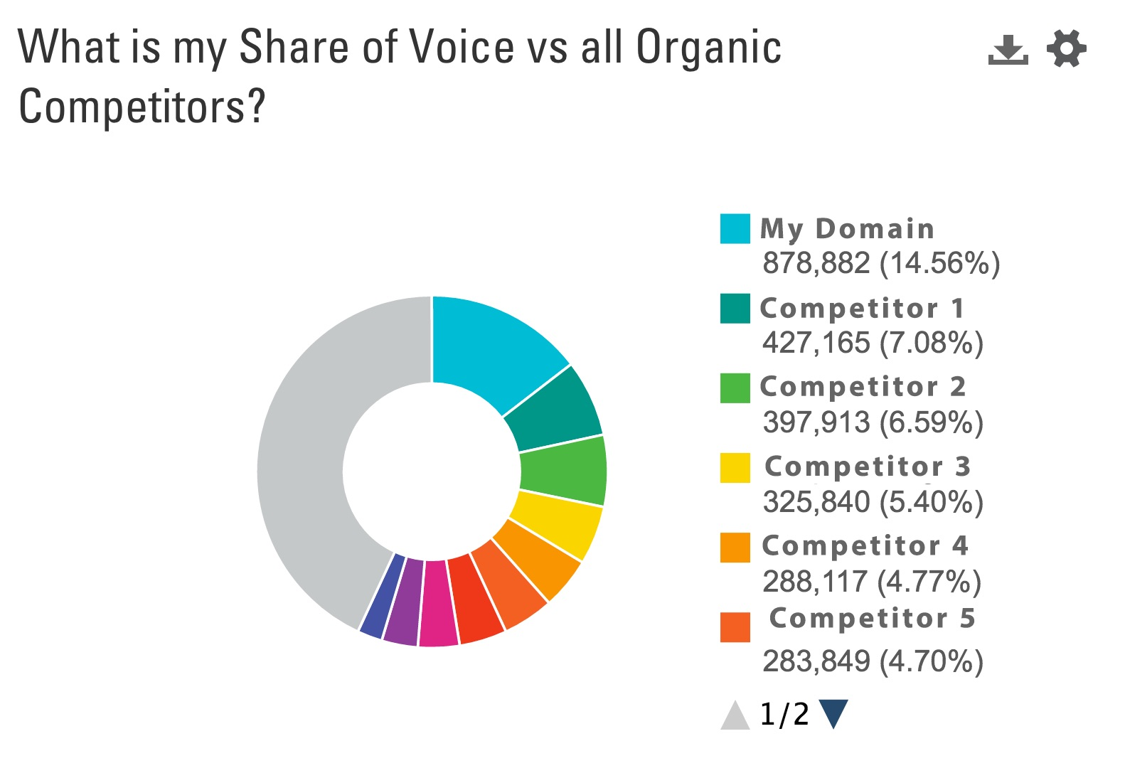 share of voice chart