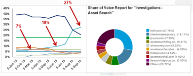 Kroll case study Share of Voice Report