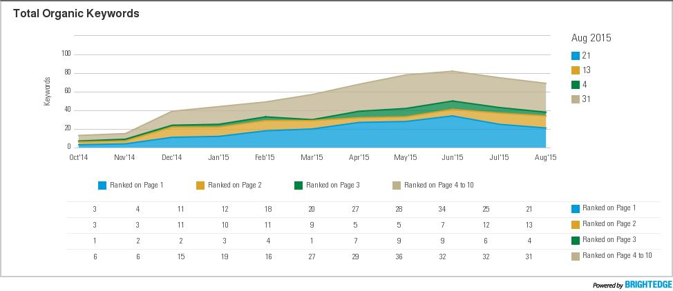 WellBiz BrightEdge total organic keywords report